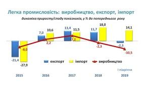 Український легпром